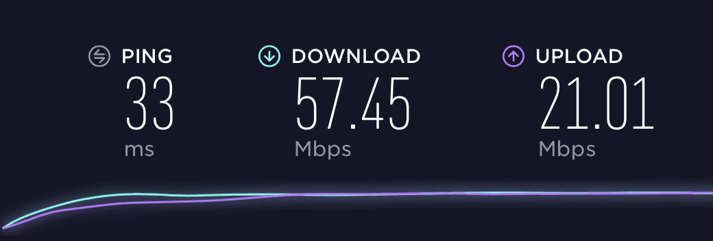 VPN Unlimited Speed Test